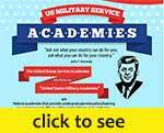 United States military academies infographic