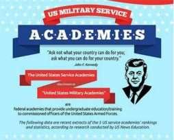 military academies infographic